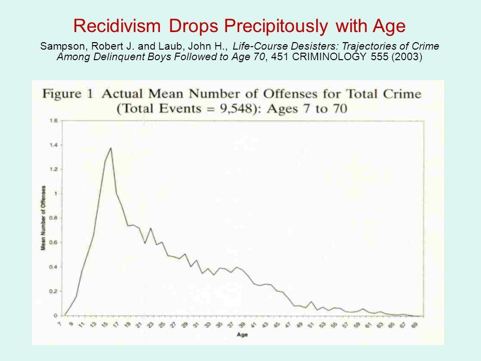 Recidivism Drops Precipitously with Age Sampson, Robert J.