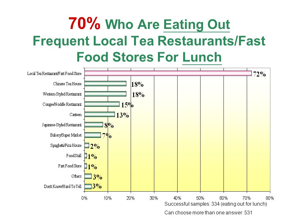 70% Who Are Eating Out Frequent Local Tea Restaurants/Fast Food Stores For Lunch Successful samples: 334 (eating out for lunch) Can choose more than one answer: 531