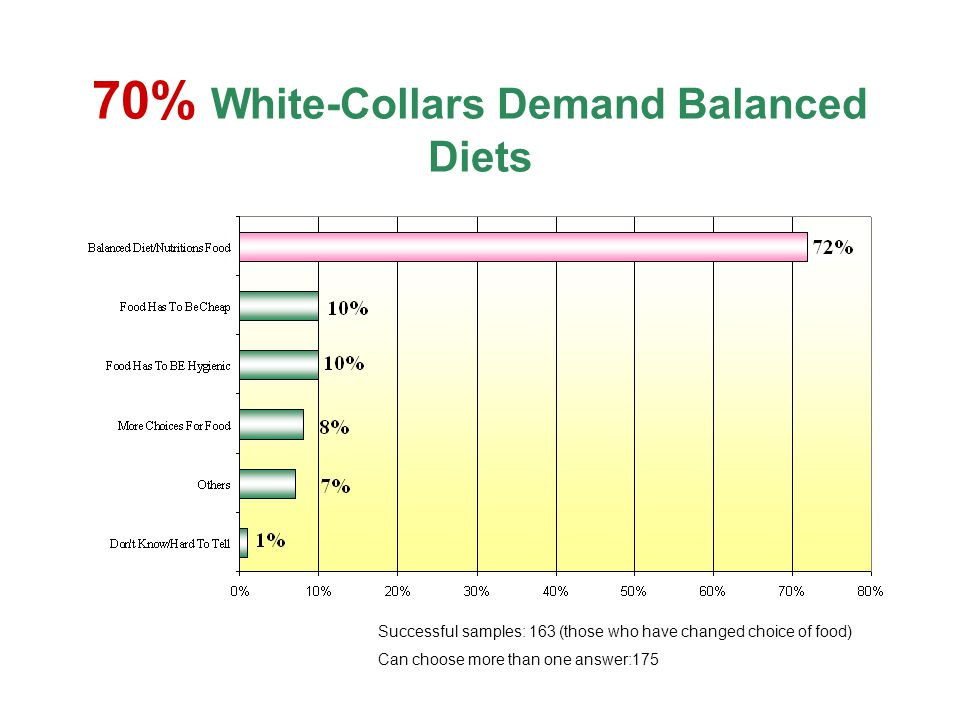 70% White-Collars Demand Balanced Diets Successful samples: 163 (those who have changed choice of food) Can choose more than one answer:175