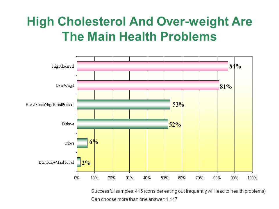 High Cholesterol And Over-weight Are The Main Health Problems Successful samples: 415 (consider eating out frequently will lead to health problems) Can choose more than one answer: 1,147