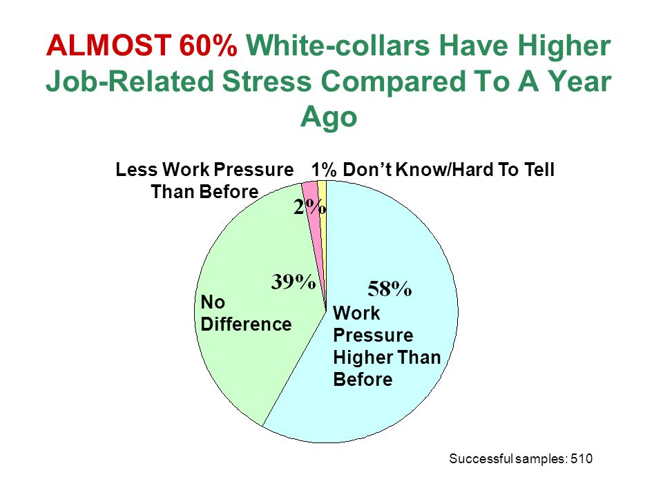ALMOST 60% White-collars Have Higher Job-Related Stress Compared To A Year Ago Successful samples: 510 No Difference Work Pressure Higher Than Before Less Work Pressure Than Before 1% Don't Know/Hard To Tell