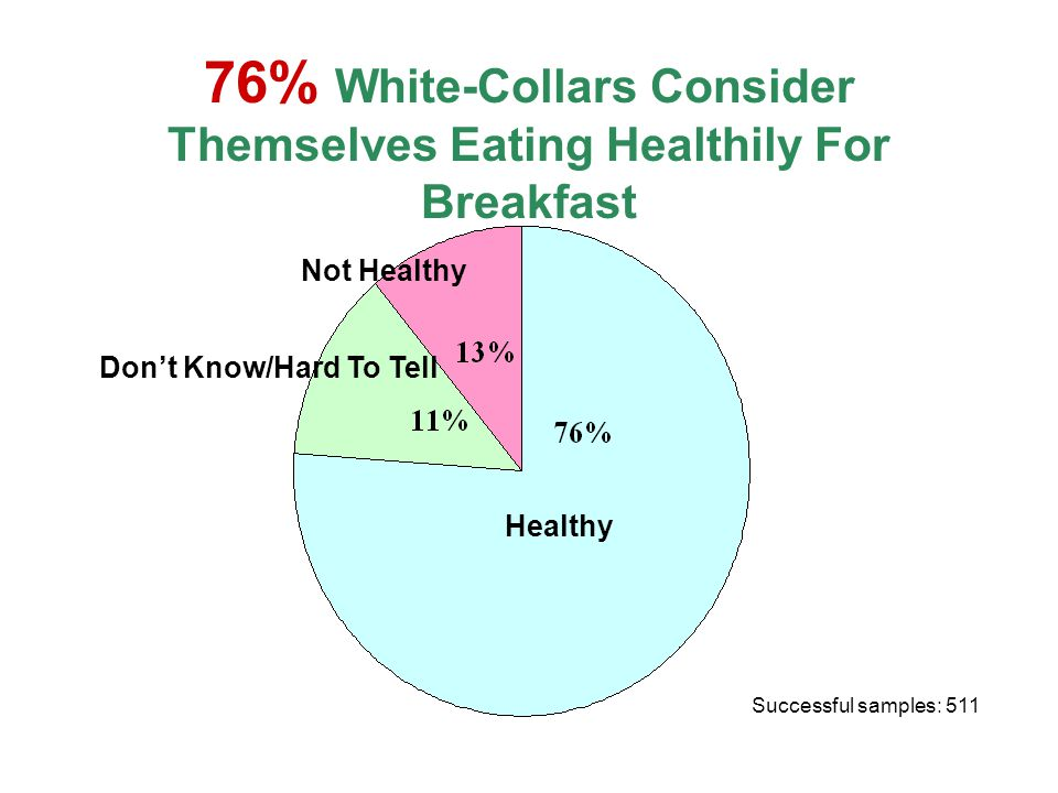 71% Consider Themselves Eating Healthily For Lunch Successful samples: 511 Healthy Not Healthy Don't Know/Hard To Tell