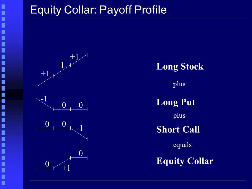S T K 2 Long SharesS T S T S T Long Put (K 1 )K 1 - S T 00 Short Call (K 2 )00 -(S T - K 2 ) Gross PayoffK 1 S T K 2 Net Profit (1) K 1 - (P -C) S T - (P - C) K 2 - (P - C) Note : 1.