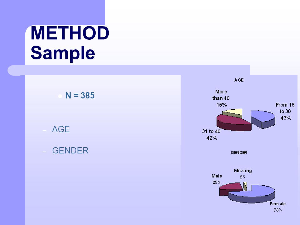 METHOD Sample N = 385 – AGE – GENDER