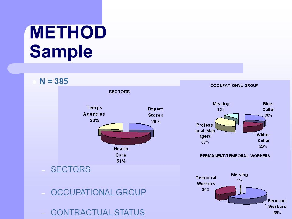METHOD Sample N = 385 – SECTORS – OCCUPATIONAL GROUP – CONTRACTUAL STATUS