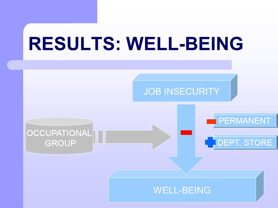 RESULTS: WELL-BEING JOB INSECURITY WELL-BEING OCCUPATIONAL GROUP PERMANENT DEPT. STORE