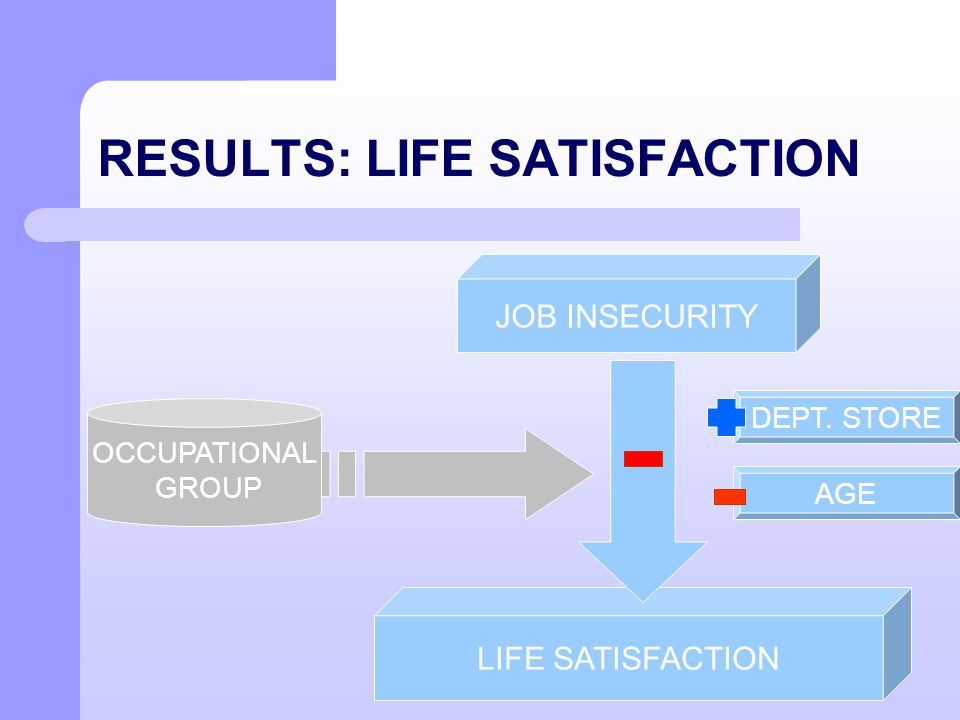 RESULTS: LIFE SATISFACTION JOB INSECURITY LIFE SATISFACTION OCCUPATIONAL GROUP AGE DEPT. STORE