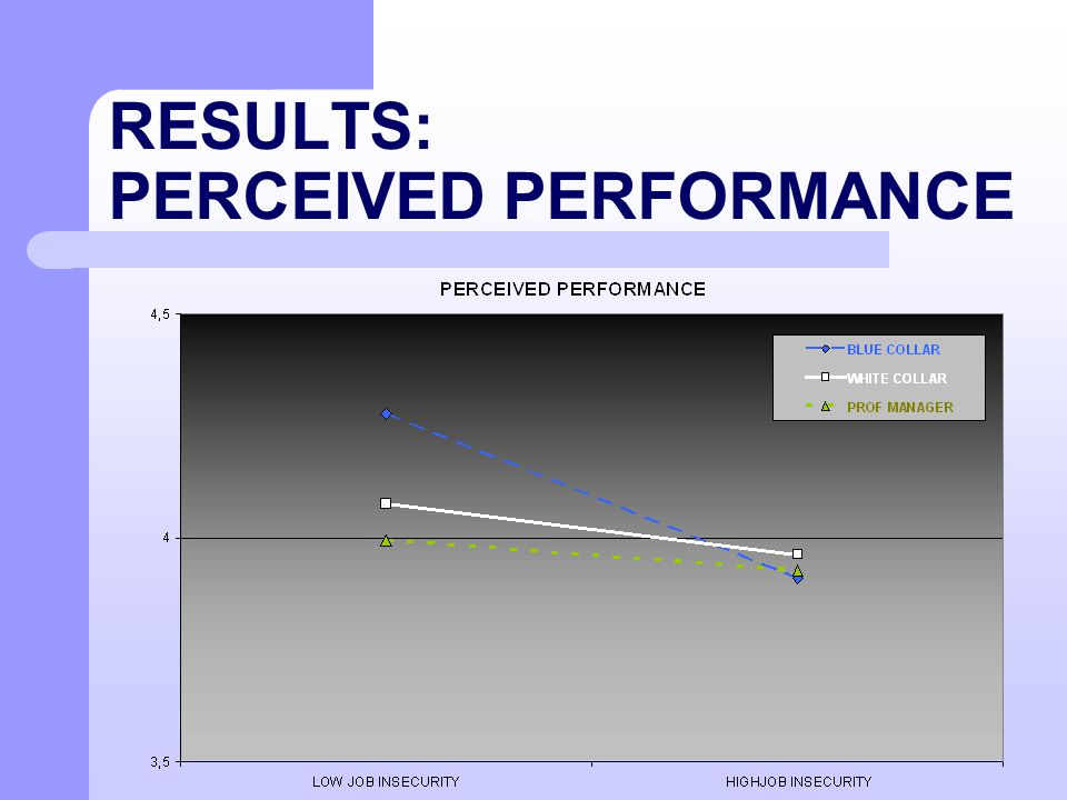 RESULTS: PERCEIVED PERFORMANCE