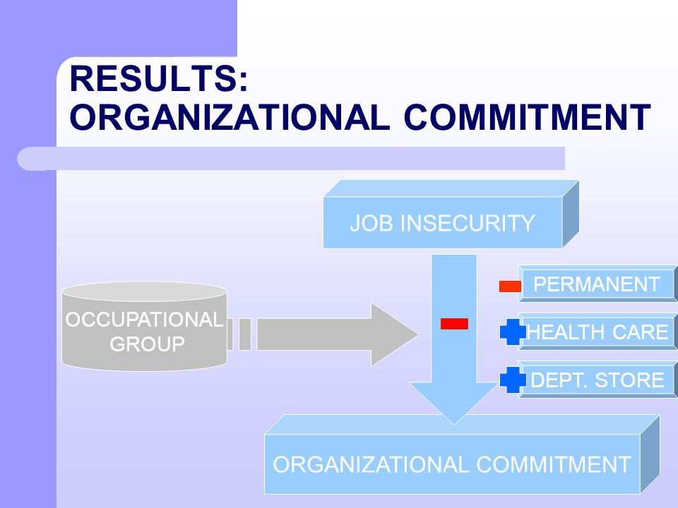 RESULTS: ORGANIZATIONAL COMMITMENT JOB INSECURITY ORGANIZATIONAL COMMITMENT PERMANENT HEALTH CARE DEPT. STORE OCCUPATIONAL GROUP