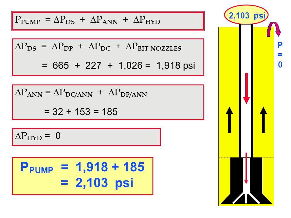 30 P PUMP = 1,918 + 185 = 2,103 psi  P HYD = 0 P PUMP =  P DS +  P ANN +  P HYD  P DS =  P DP +  P DC +  P BIT NOZZLES = 665 + 227 + 1,026 = 1