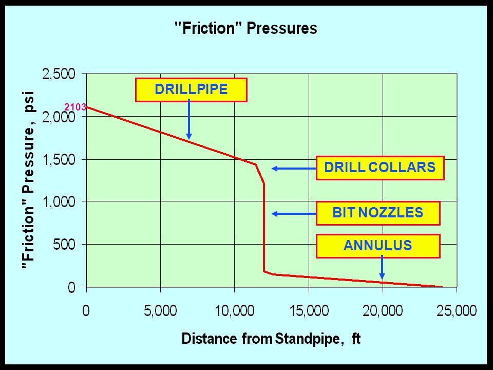 32 DRILLPIPE DRILL COLLARS BIT NOZZLES ANNULUS 2103