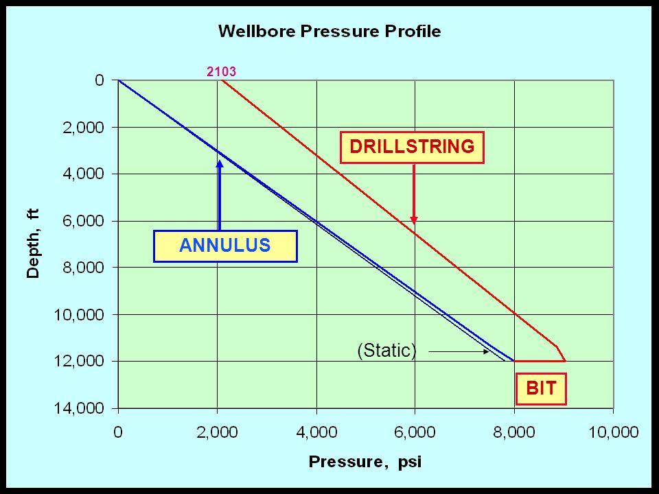 35 DRILLSTRING ANNULUS (Static) BIT 2103