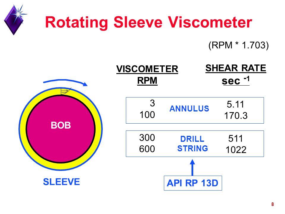 8 VISCOMETER RPM 3 100 300 600 (RPM * 1.703) SHEAR RATE sec - 1 5.11 170.3 511 1022 BOB SLEEVE ANNULUS DRILL STRING API RP 13D
