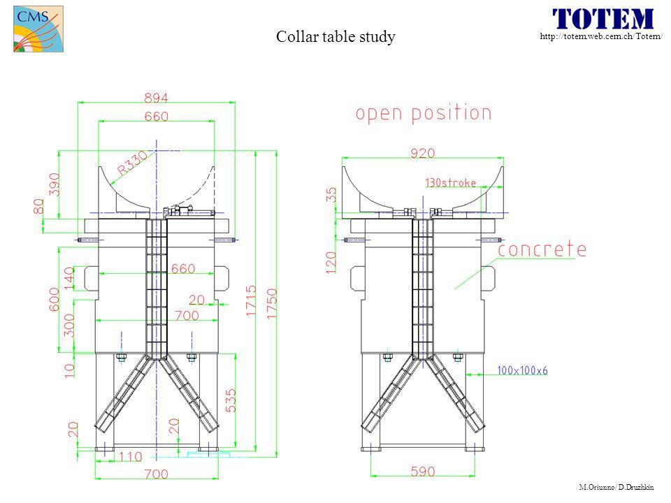 http://totem.web.cern.ch/Totem/ M.Oriunno/ D.Druzhkin Collar table study