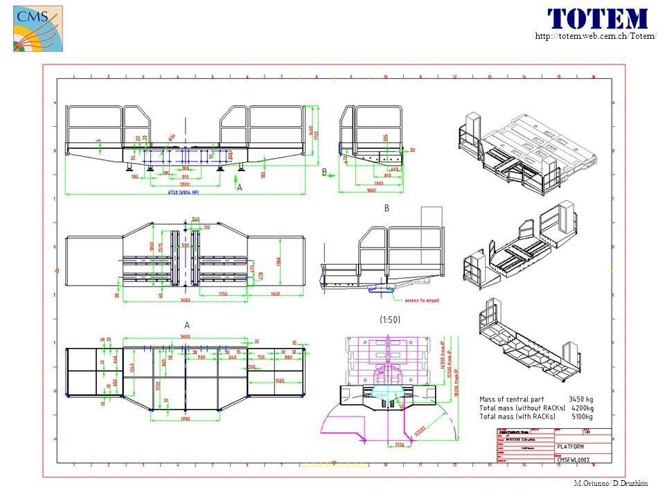 http://totem.web.cern.ch/Totem/ M.Oriunno/ D.Druzhkin