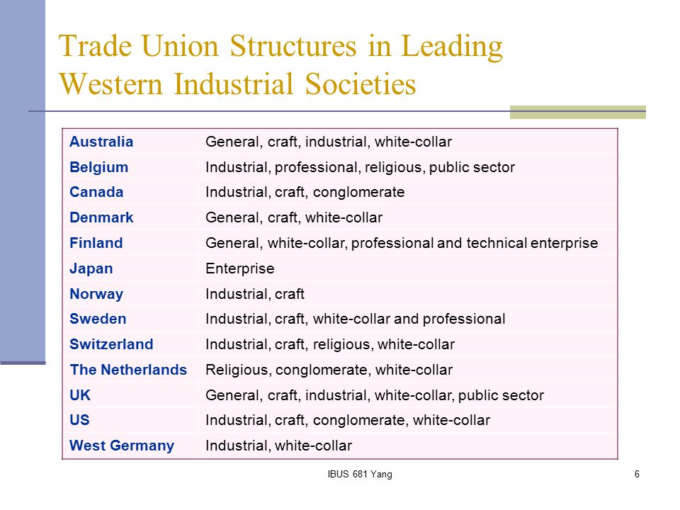 IBUS 681 Yang6 Trade Union Structures in Leading Western Industrial Societies AustraliaGeneral, craft, industrial, white-collar BelgiumIndustrial, pro