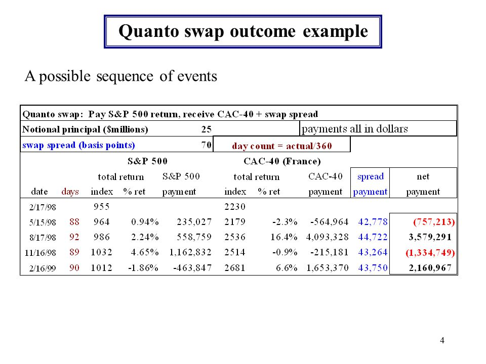 3 Asset swaps: Quantos Total return swap with exchange rate risk eliminated Payments determined by total return on different assets, multiplied by notional principal in one currency.