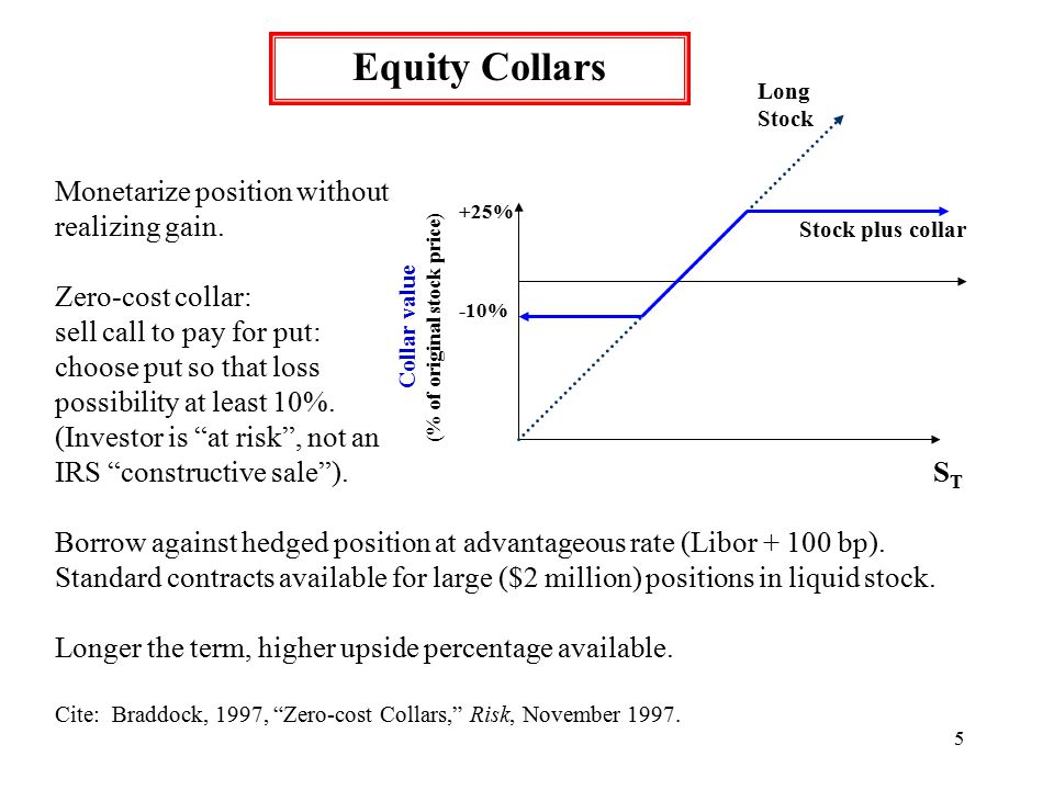5 Equity Collars Collar value (% of original stock price) +25% -10% Long Stock STST Stock plus collar Monetarize position without realizing gain.