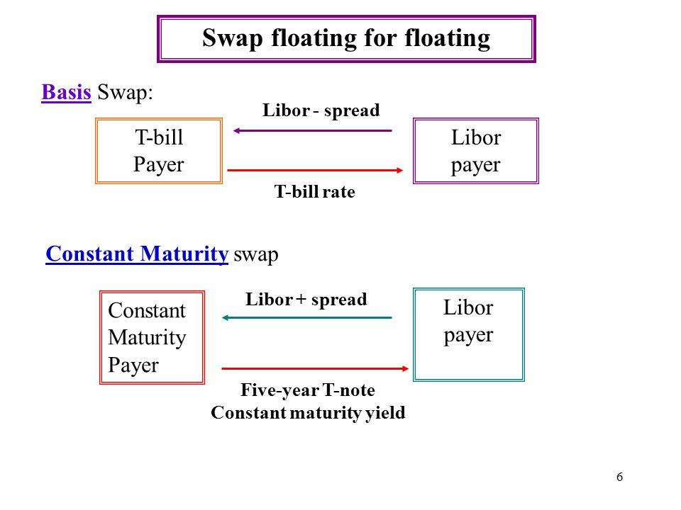 6 Swap floating for floating Basis Swap: T-bill Payer Libor payer T-bill rate Libor - spread Constant Maturity swap Constant Maturity Payer Libor payer Libor + spread Five-year T-note Constant maturity yield
