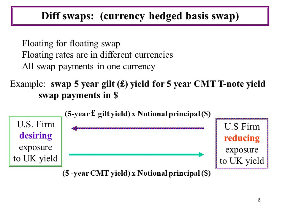 8 Diff swaps: (currency hedged basis swap) Floating for floating swap Floating rates are in different currencies All swap payments in one currency U.S.