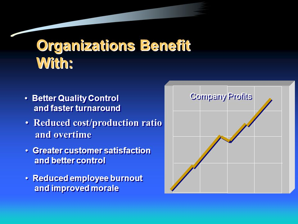 Organizations Benefit With: Reduced employee burnout and improved morale Greater customer satisfaction and better control Reduced cost/production rati