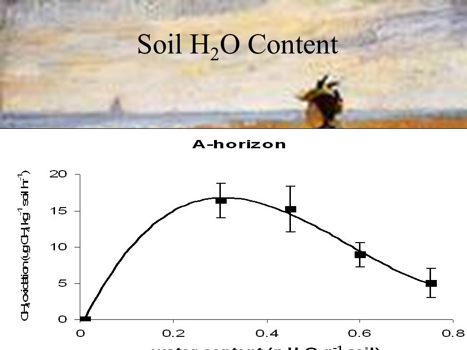 Soil H 2 O Content Weekly averages of CH4 oxidation: