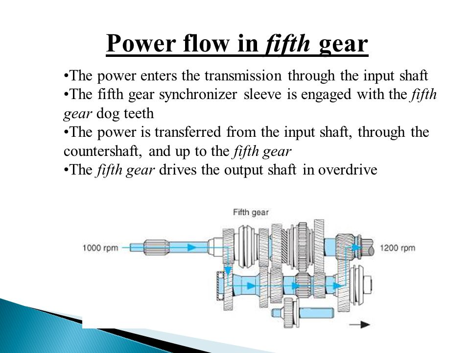 Power flow in fifth gear The power enters the transmission through the input shaft The fifth gear synchronizer sleeve is engaged with the fifth gear d