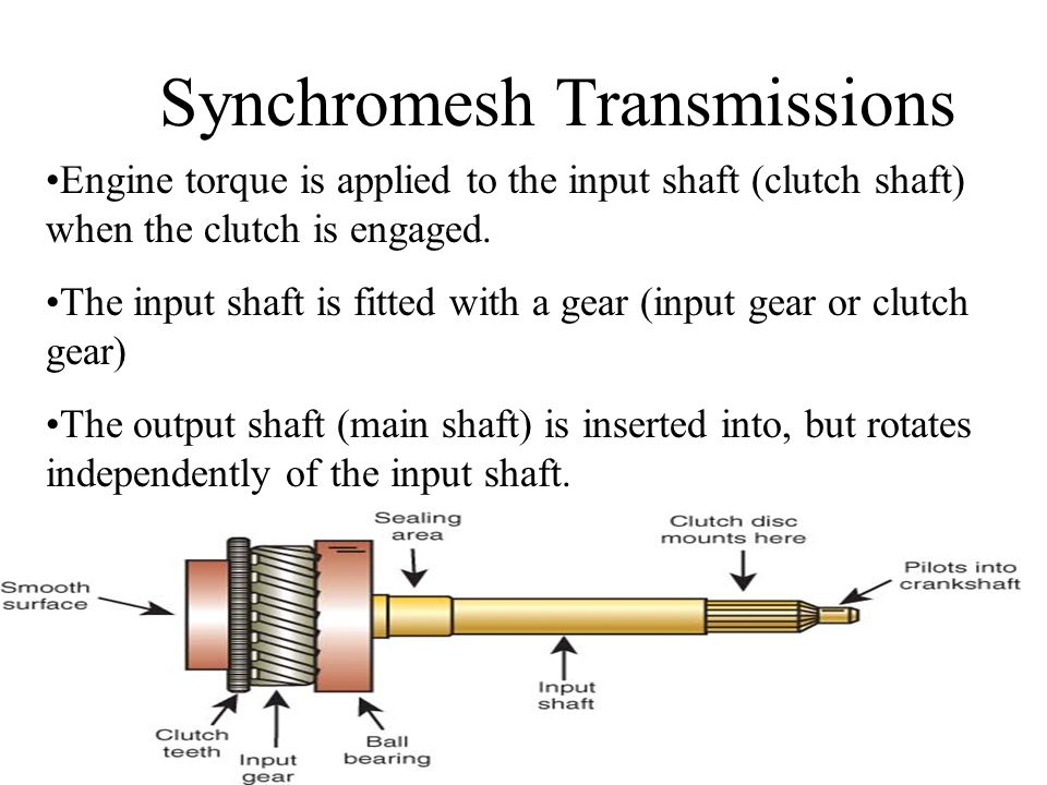 Synchromesh Transmissions Engine torque is applied to the input shaft (clutch shaft) when the clutch is engaged. The input shaft is fitted with a gear
