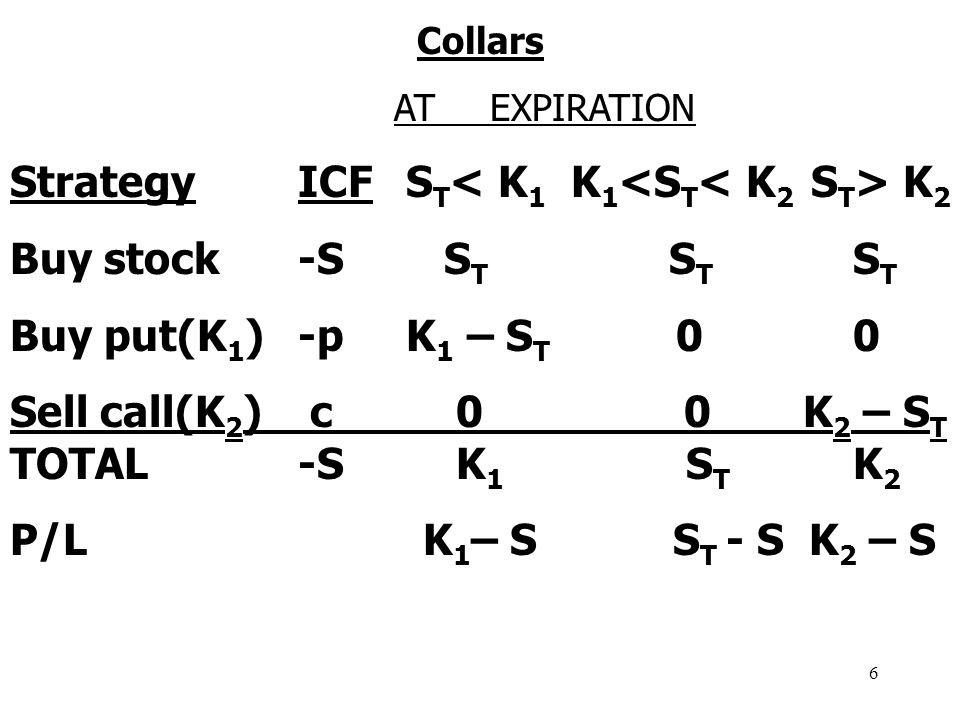 6 Collars ATEXPIRATION StrategyICF S T K 2 Buy stock-S S T S T S T Buy put(K 1 )-p K 1 – S T 0 0 Sell call(K 2 ) c 0 0 K 2 – S T TOTAL-S K 1 S T K 2 P/L K 1 – S S T - S K 2 – S