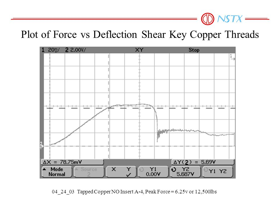 Plot of Force vs Deflection Shear Key Copper Threads 04_24_03 Tapped Copper NO Insert A-4, Peak Force = 6.25v or 12,500lbs