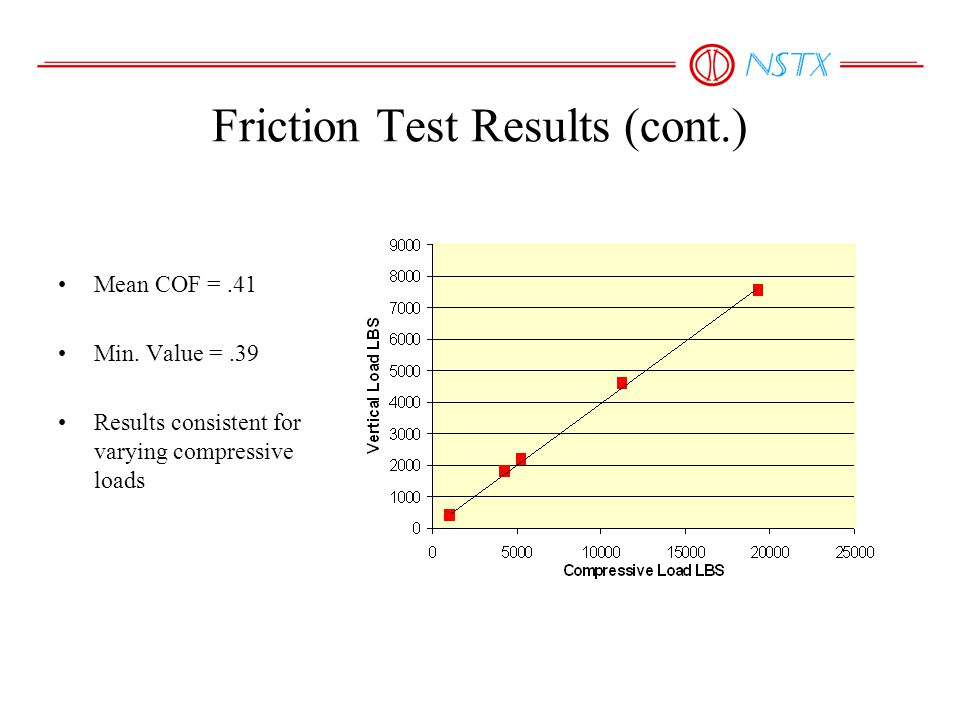 Friction Test Results (cont.) Mean COF =.41 Min.