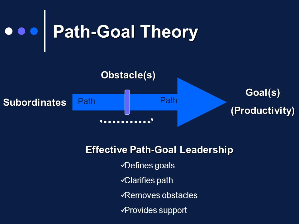 Path-Goal Theory Goal(s)(Productivity) Subordinates Path Obstacle(s) Effective Path-Goal Leadership Defines goals Clarifies path Removes obstacles Provides support