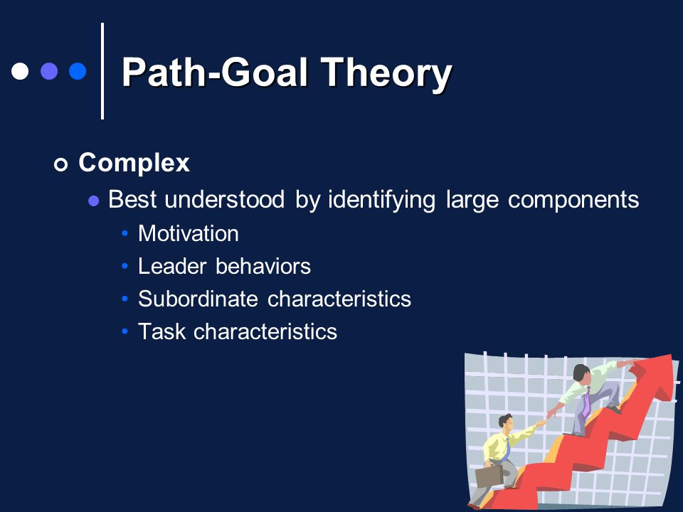 Path-Goal Theory Complex Best understood by identifying large components Motivation Leader behaviors Subordinate characteristics Task characteristics