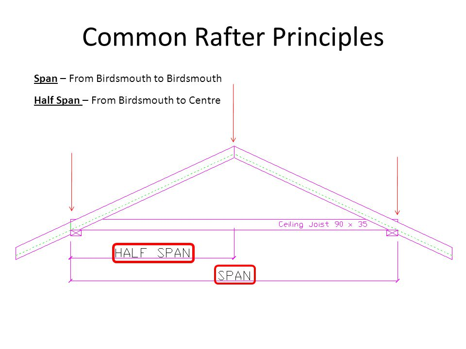 Common Rafter Principles Span – From Birdsmouth to Birdsmouth Half Span – From Birdsmouth to Centre