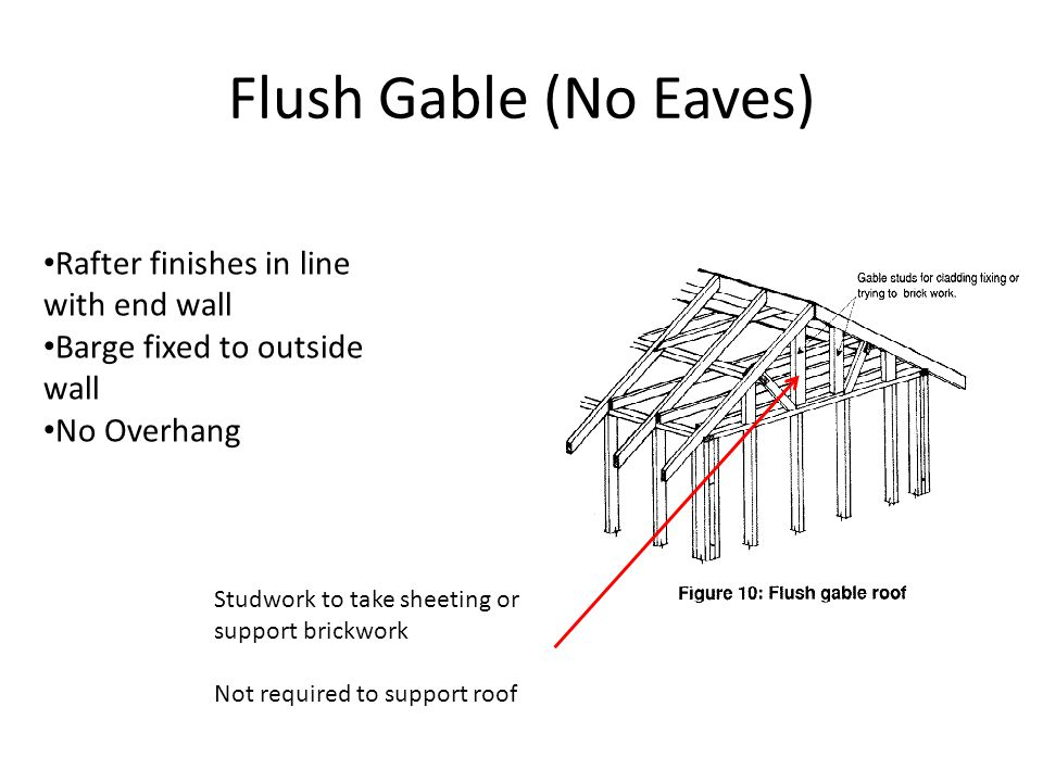 Flush Gable (No Eaves) Rafter finishes in line with end wall Barge fixed to outside wall No Overhang Studwork to take sheeting or support brickwork No
