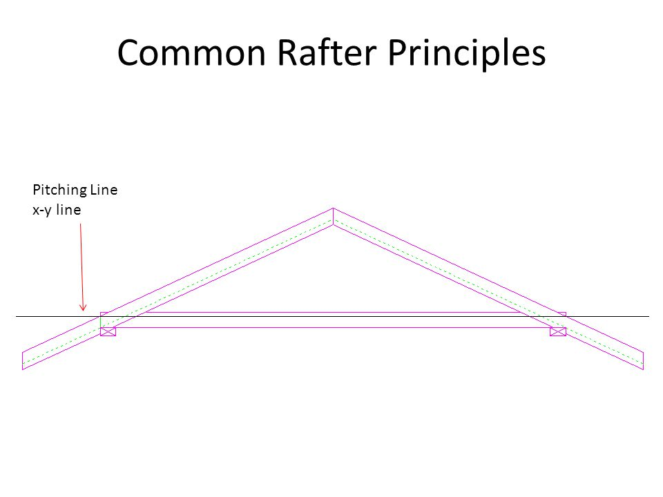 Common Rafter Principles Pitching Line x-y line