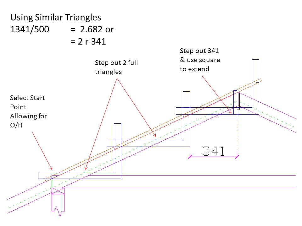 Using Similar Triangles 1341/500 = 2.682 or = 2 r 341 Select Start Point Allowing for O/H Step out 2 full triangles Step out 341 & use square to exten