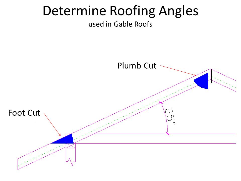Determine Roofing Angles used in Gable Roofs Plumb Cut Foot Cut