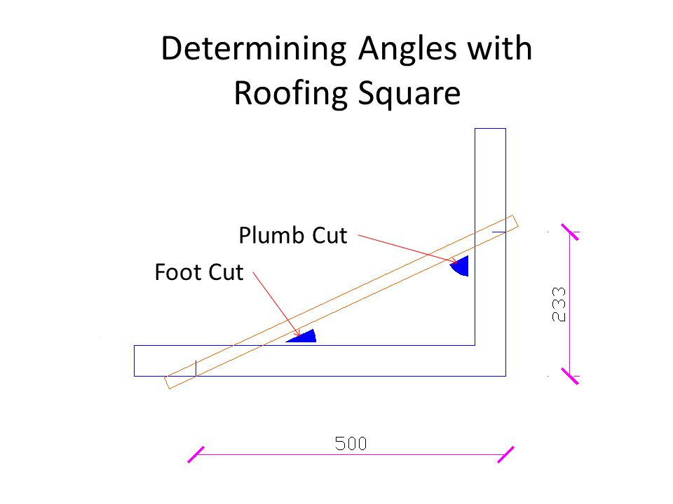 Determining Angles with Roofing Square Plumb Cut Foot Cut