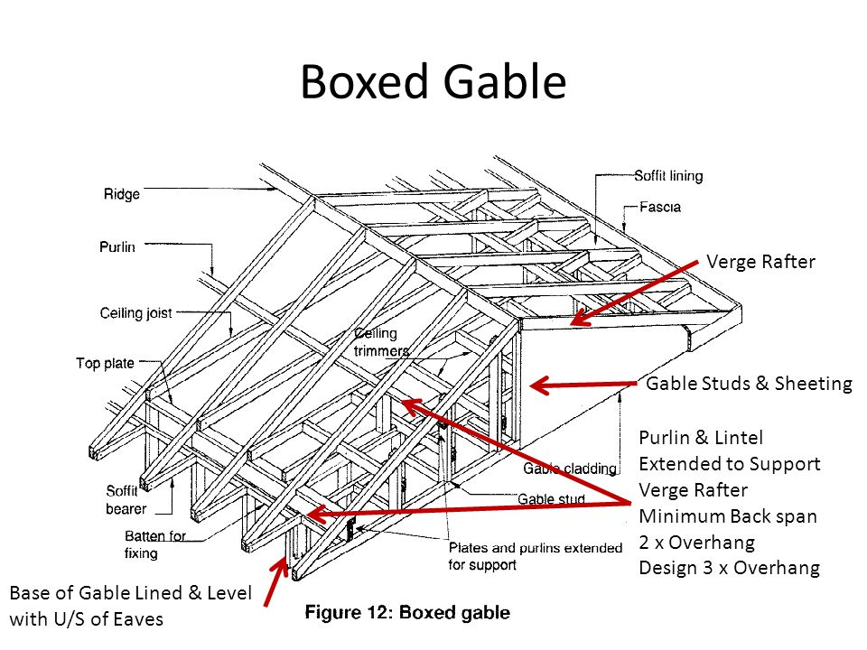Boxed Gable Purlin & Lintel Extended to Support Verge Rafter Minimum Back span 2 x Overhang Design 3 x Overhang Verge Rafter Gable Studs & Sheeting Ba