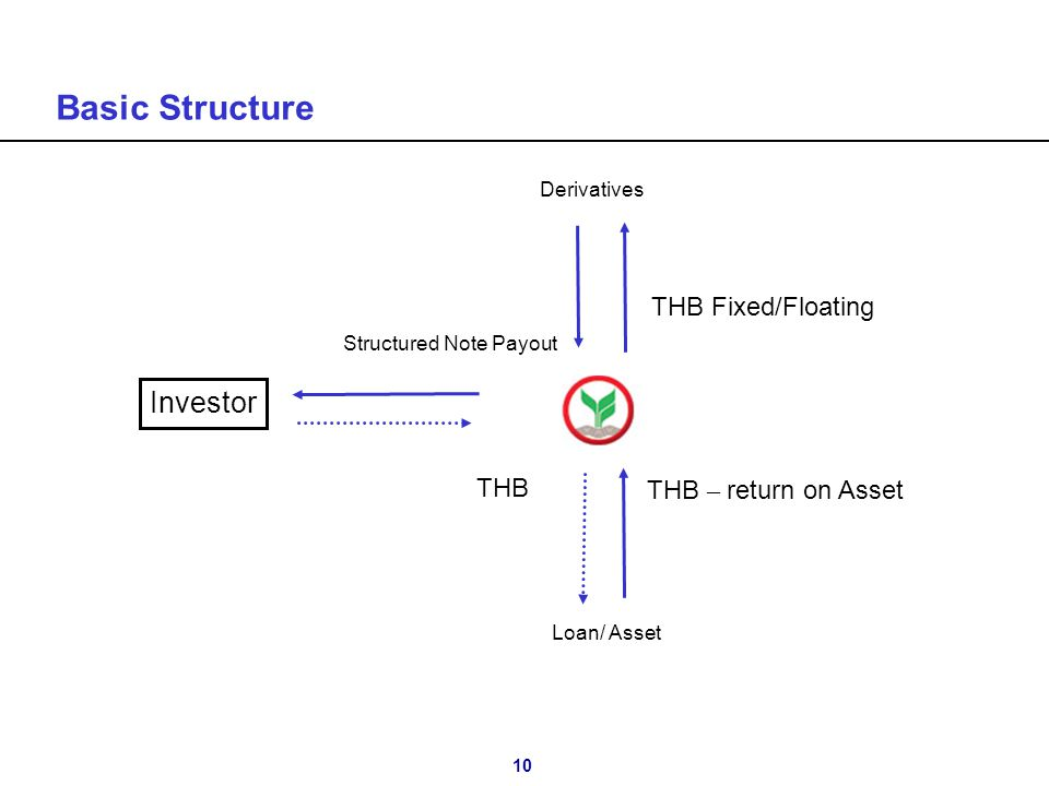 10 Basic Structure Investor Structured Note Payout THB THB – return on Asset THB Fixed/Floating Derivatives Loan/ Asset