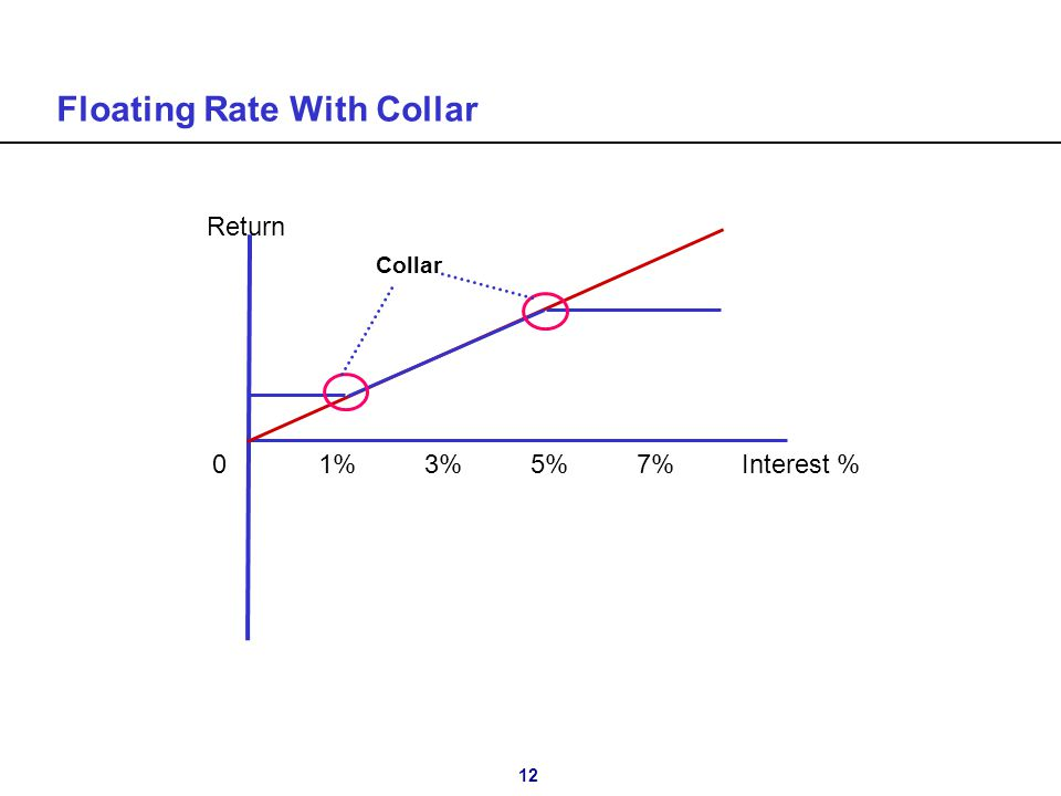 12 Floating Rate With Collar 01%3%5%7% Interest % Return Collar