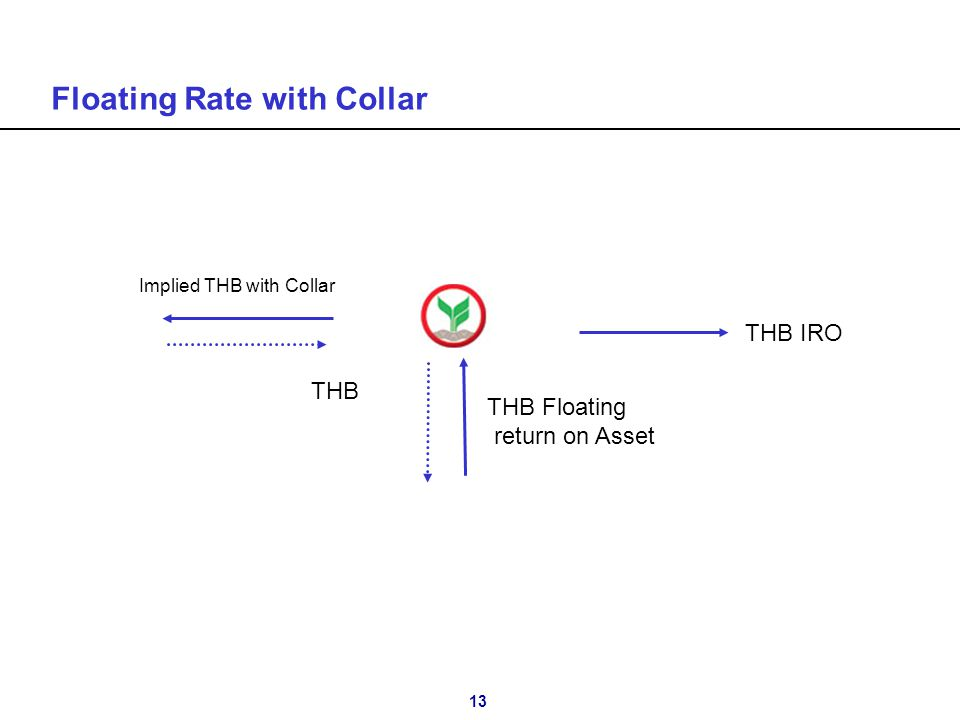 13 Floating Rate with Collar Implied THB with Collar THB THB Floating return on Asset THB IRO