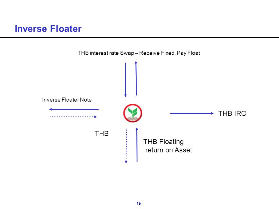 15 Inverse Floater Inverse Floater Note THB THB Floating return on Asset THB IRO THB interest rate Swap – Receive Fixed, Pay Float