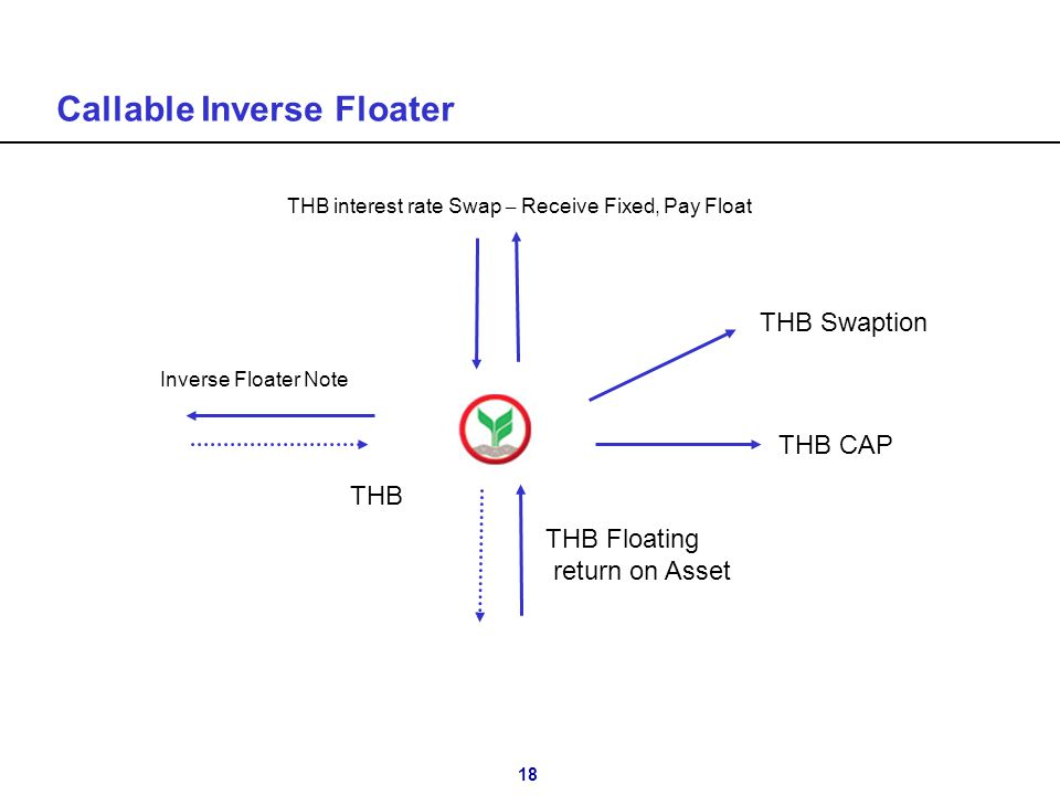 18 Callable Inverse Floater Inverse Floater Note THB THB Floating return on Asset THB CAP THB interest rate Swap – Receive Fixed, Pay Float THB Swapti