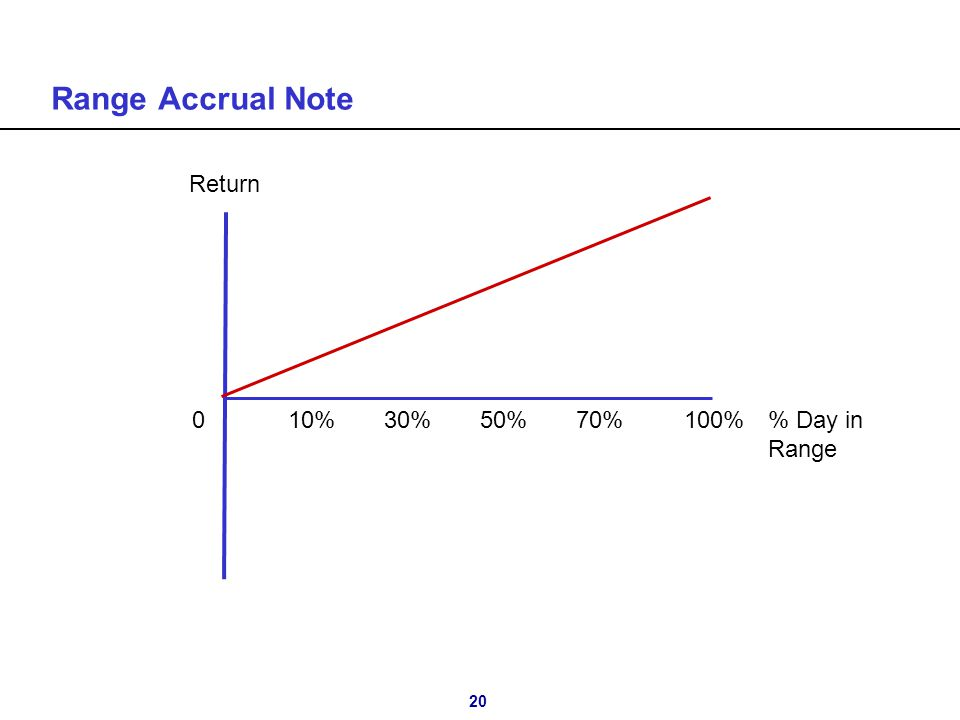 20 Range Accrual Note 010%30%50%70% 100% Day in Range Return