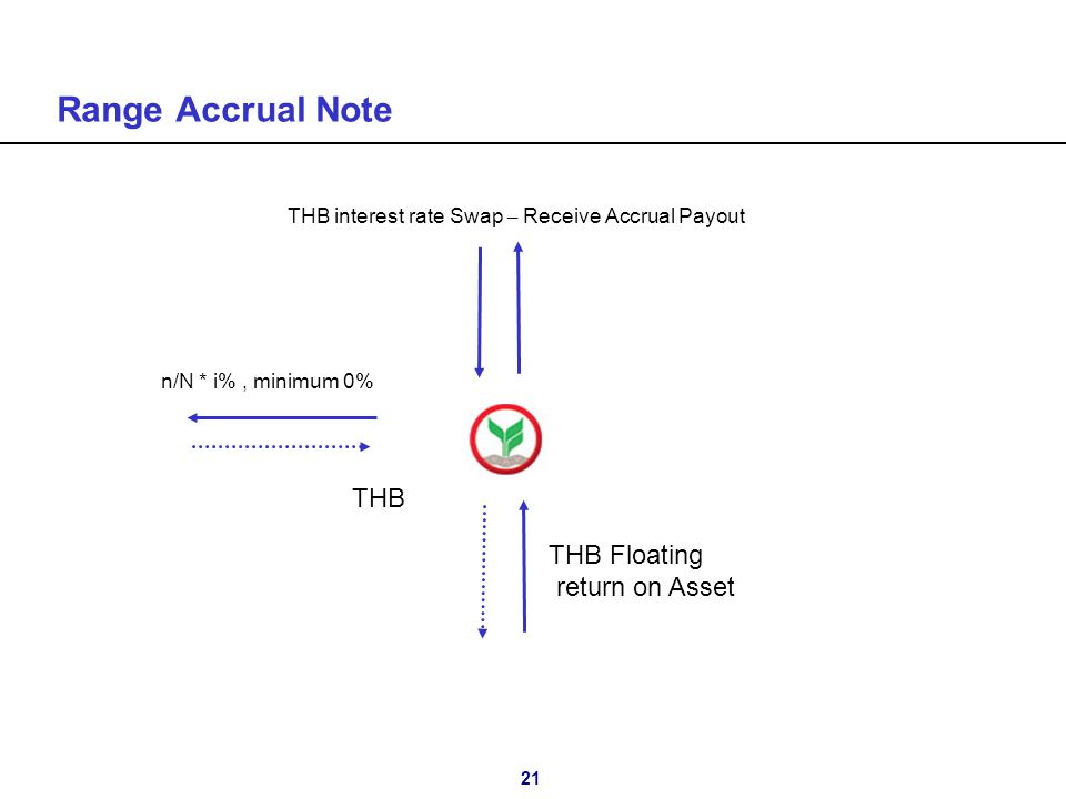 21 Range Accrual Note n/N * i%, minimum 0% THB THB Floating return on Asset THB interest rate Swap – Receive Accrual Payout