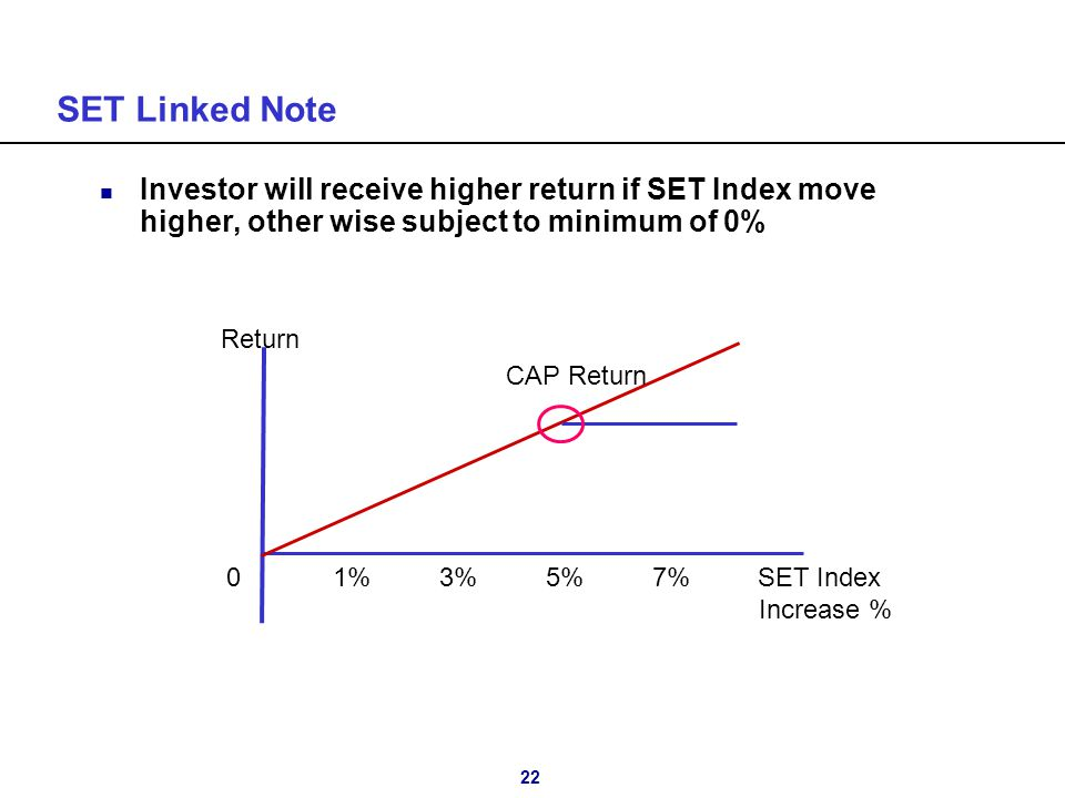 22 SET Linked Note n Investor will receive higher return if SET Index move higher, other wise subject to minimum of 0% 01%3%5%7% SET Index Increase %