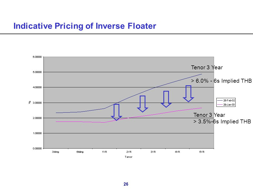 26 Indicative Pricing of Inverse Floater Tenor 3 Year > 3.5%-6s Implied THB Tenor 3 Year > 6.0% - 6s Implied THB
