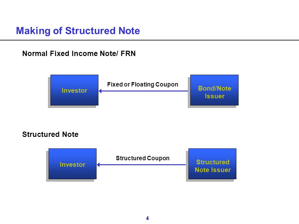 4 Making of Structured Note Bond/Note Issuer Investor Fixed or Floating Coupon Normal Fixed Income Note/ FRN Structured Note Structured Note Issuer In